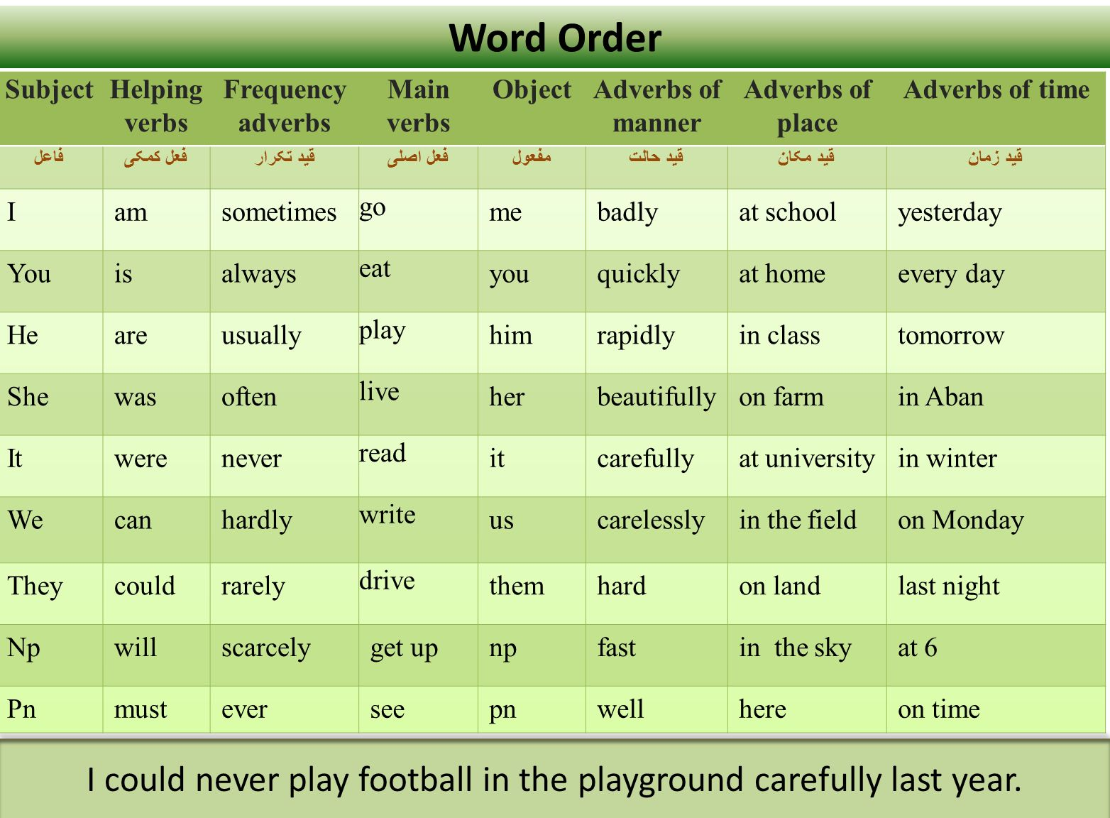 adverbs of order