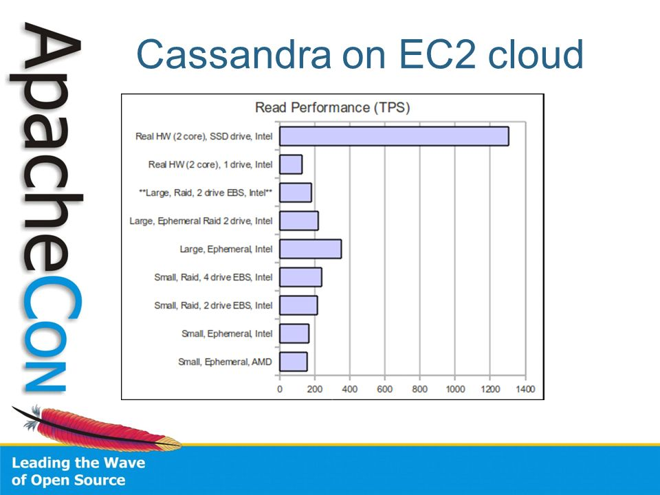 Cassandra on EC2 cloud