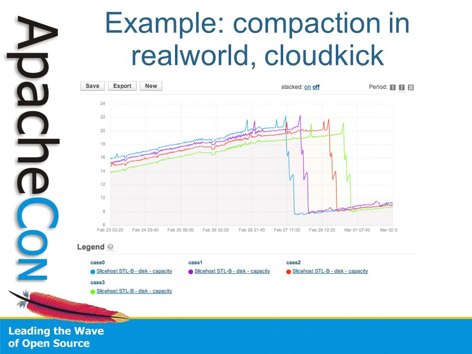 Example: compaction in realworld, cloudkick
