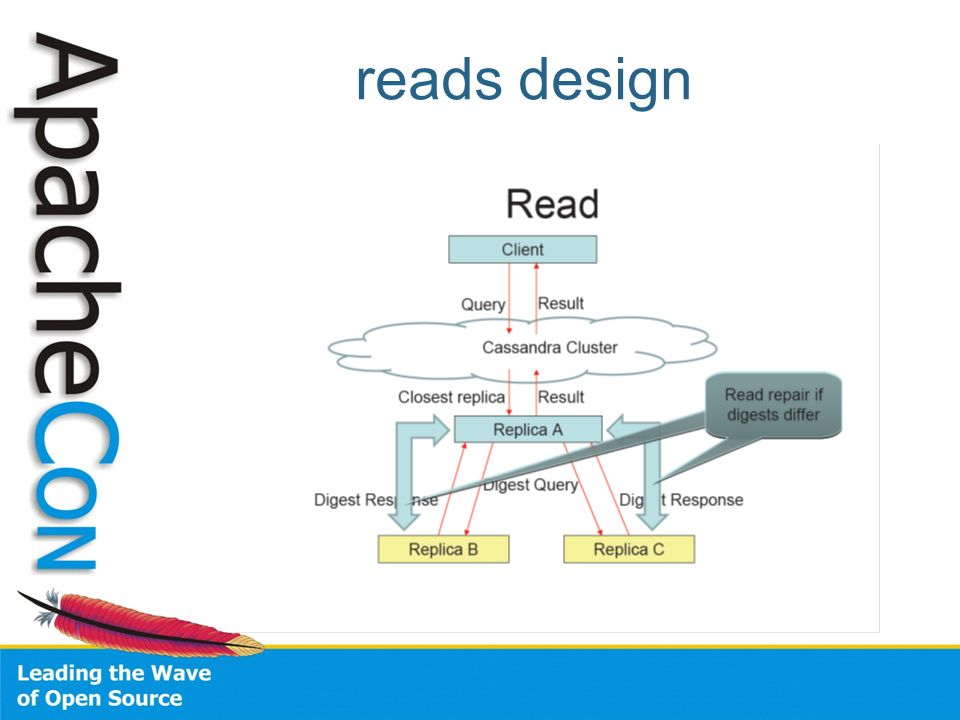reads design A typical read operation rst queries the in-memory data