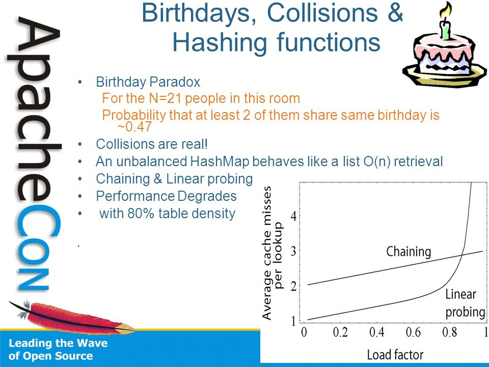 Birthdays, Collisions & Hashing functions