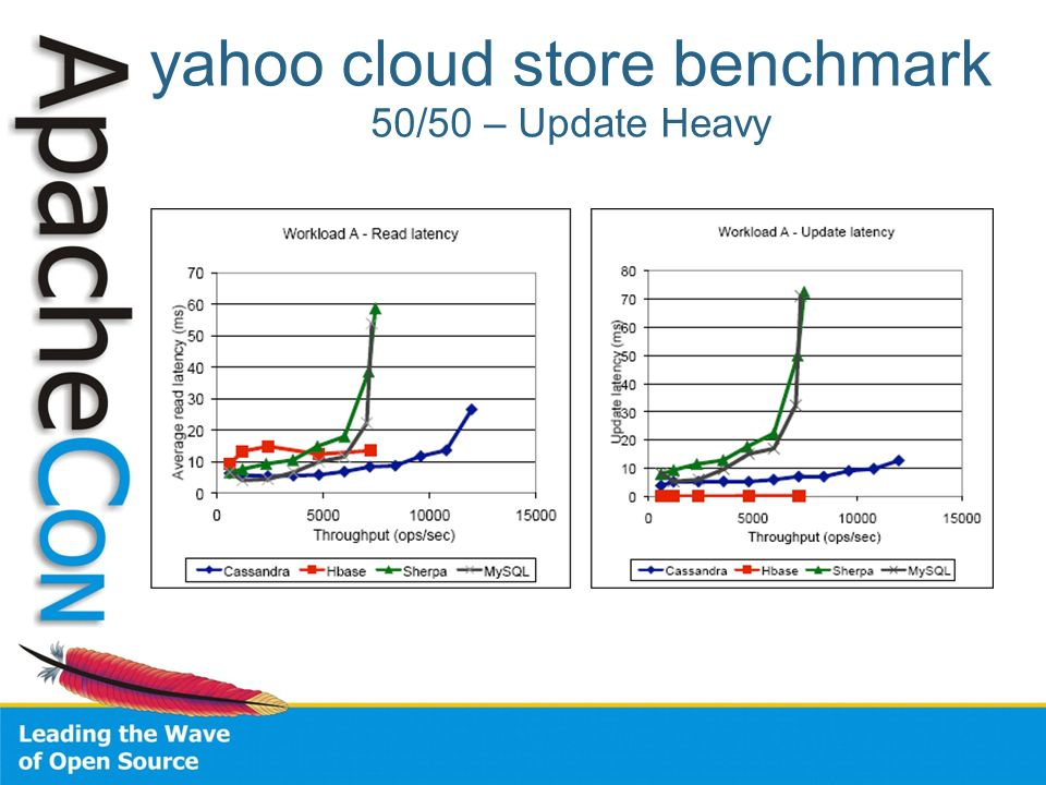 yahoo cloud store benchmark 50/50 – Update Heavy