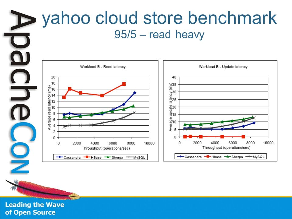 yahoo cloud store benchmark 95/5 – read heavy