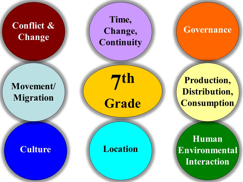 Connecting themes used in seventh grade social studies ppt video 7th grade time change continuity conflict change governance sciox Images
