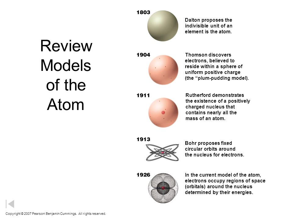 development of the atom ppt download