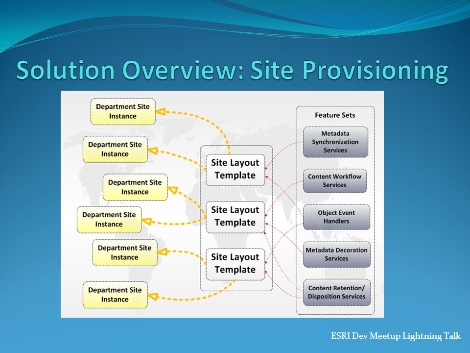 Solution Overview: Site Provisioning