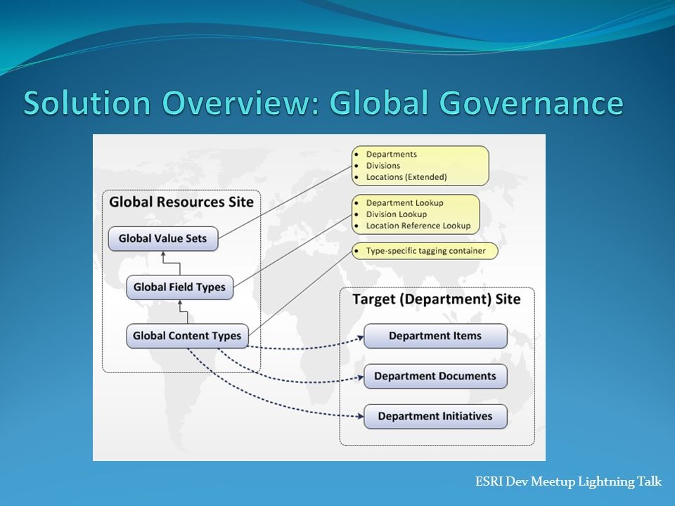 Solution Overview: Global Governance