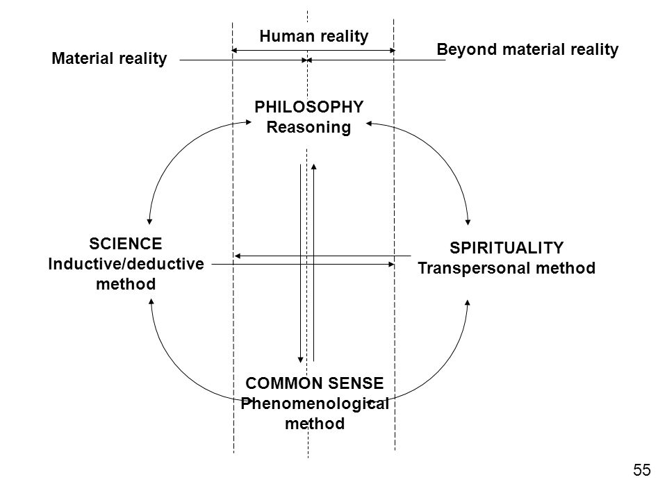 Inductive/deductive method Beyond material reality