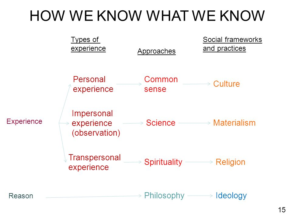 HOW WE KNOW WHAT WE KNOW Personal experience Common sense Culture