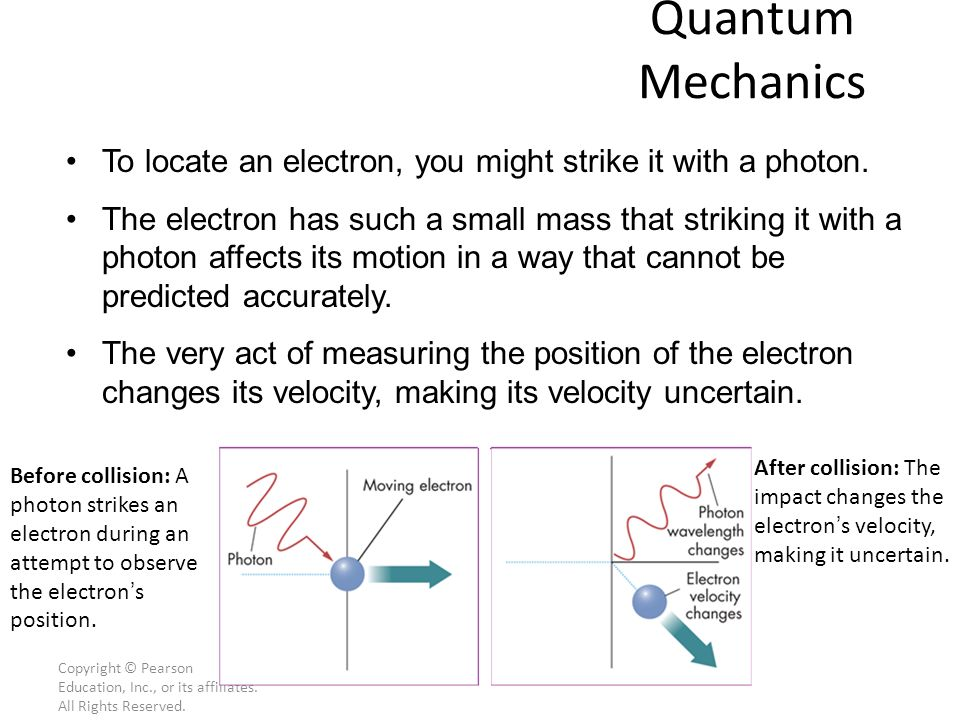 Quantum Mechanics To locate an electron, you might strike it with a photon.