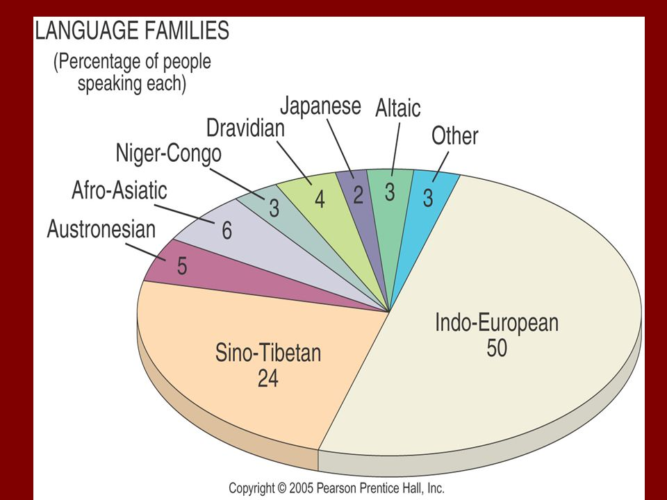Chapter Ch A Language Ppt Video Online Download - World largest speaking language