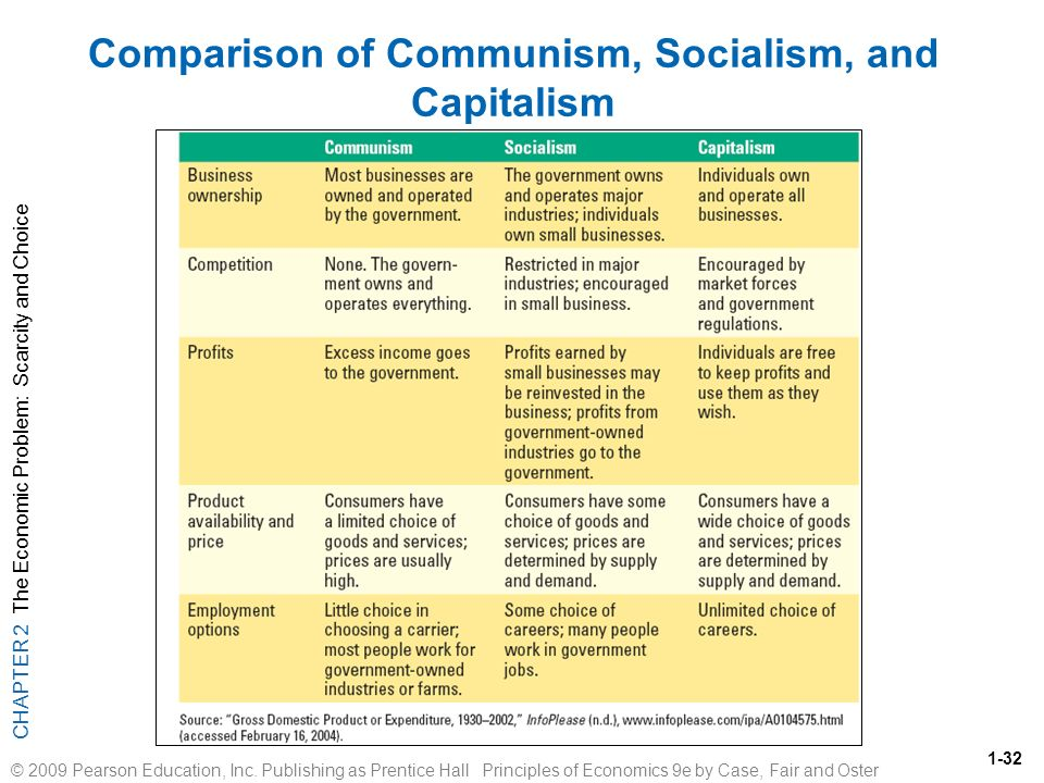 compare and contrast capitalism and communism difference between communism and capitalism