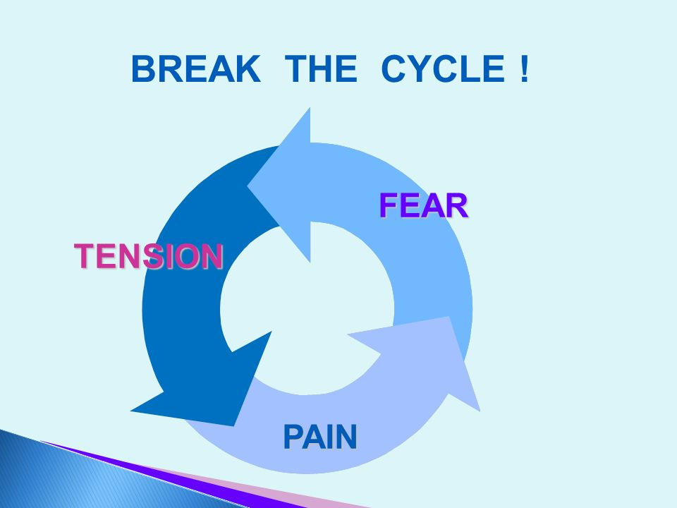 BREAK THE CYCLE ! FEAR TENSION PAIN