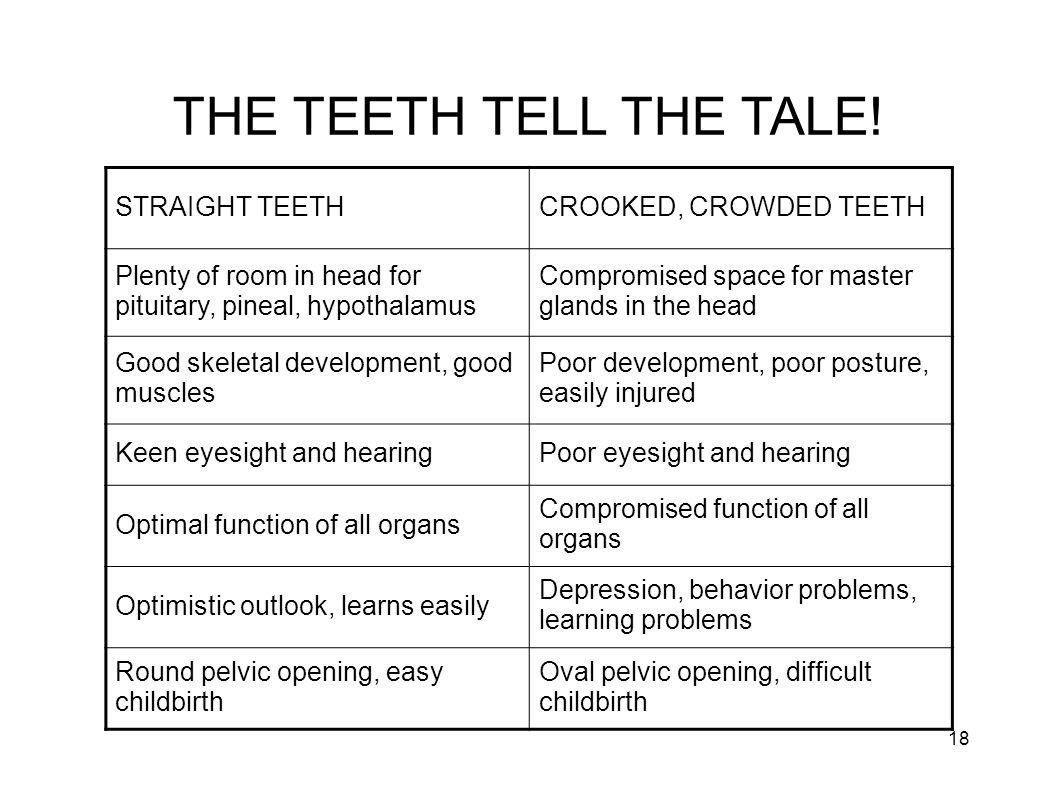 THE TEETH TELL THE TALE! STRAIGHT TEETH CROOKED, CROWDED TEETH