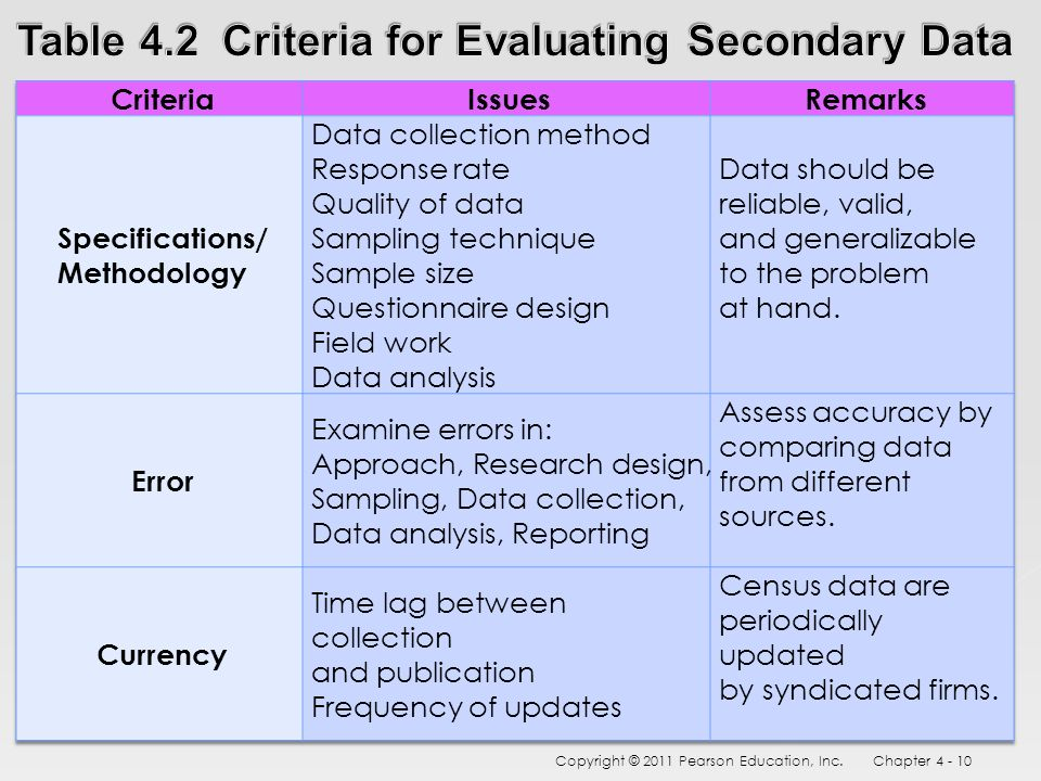 secondary data collection methods in research Home / data collection / primary and secondary data in primary and secondary research secondary data validity is the use of scientific methods in research to.
