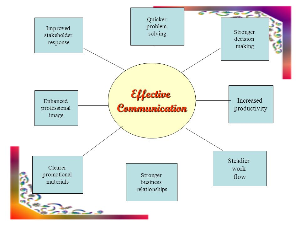 effective communication skills pdf free download