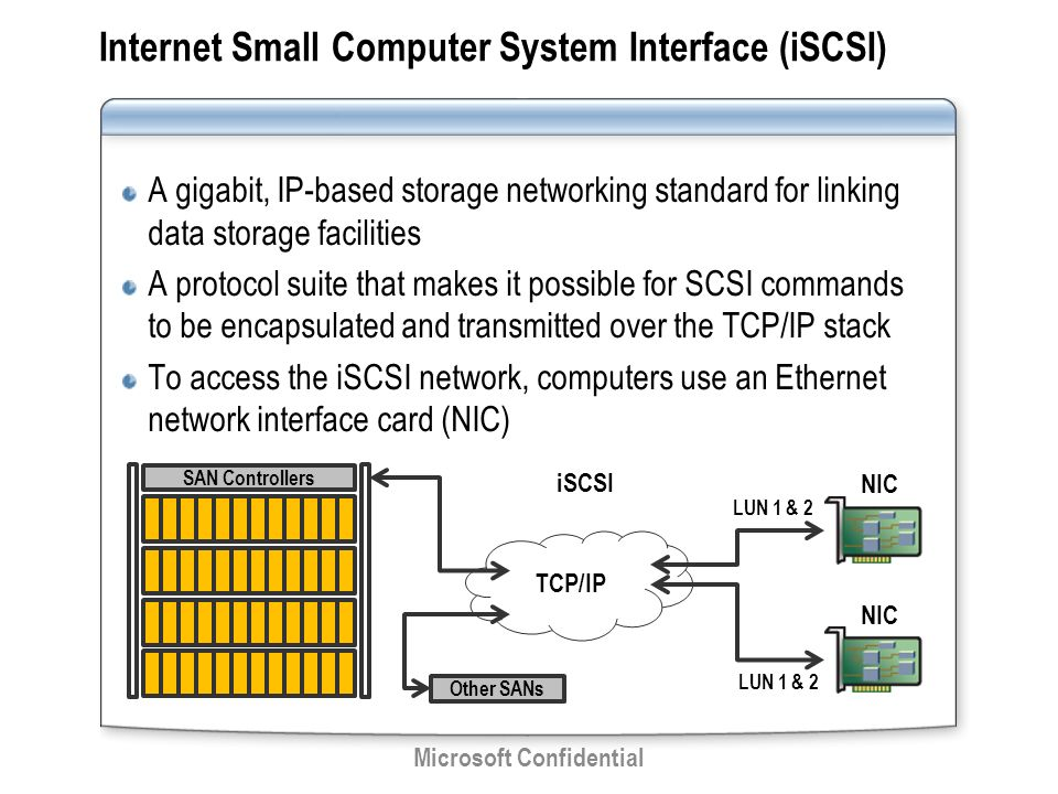internet small computer system interface essay Operating system software lo1 - understand the components of computer systems name as many operating systems as you can starter look at operating system.