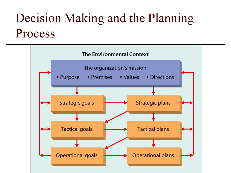 strategic process as input for future decision making Discuss the strategic process as input for  discuss the importance of having a future  discuss the strategic process as input for future decision making.