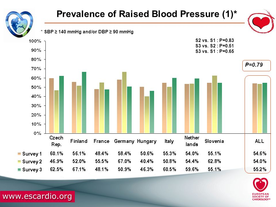 Prevalence of Raised Blood Pressure (1)*