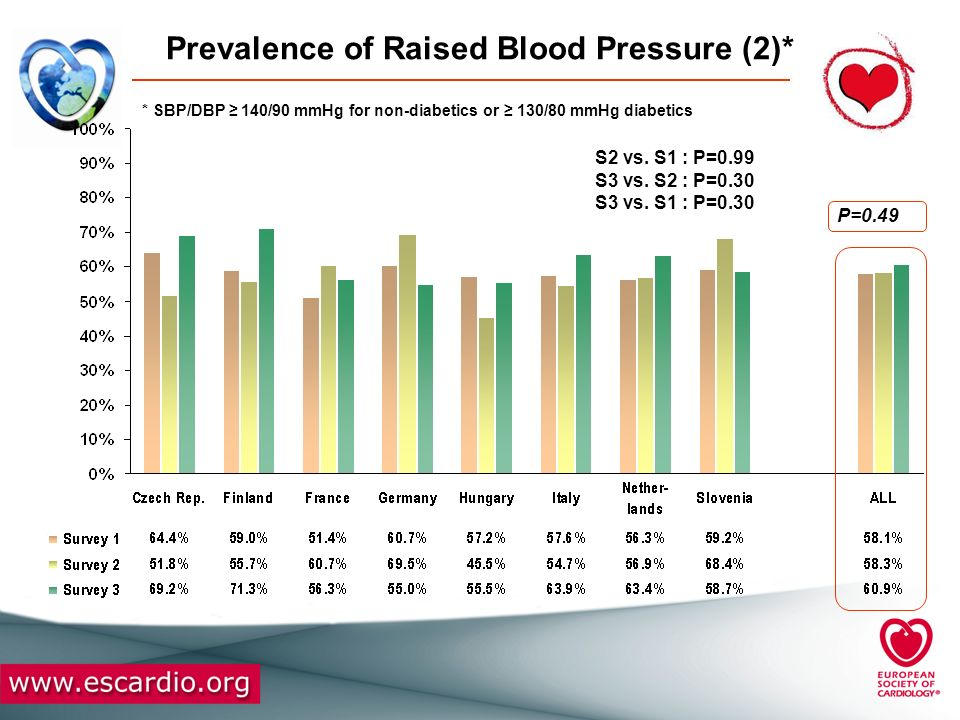 Prevalence of Raised Blood Pressure (2)*