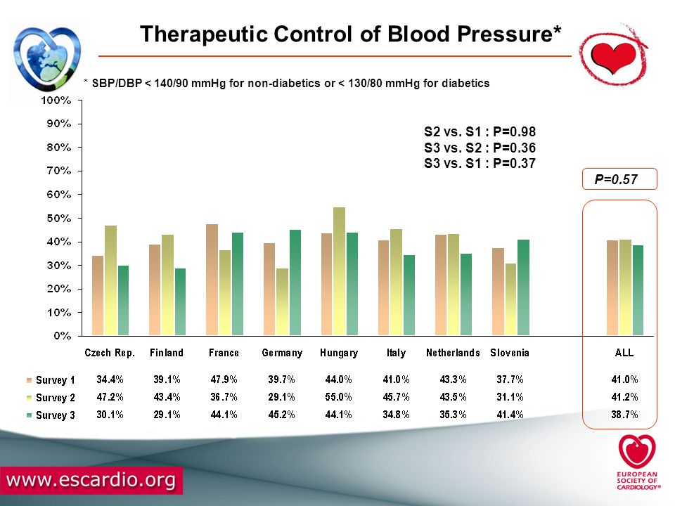 Therapeutic Control of Blood Pressure*