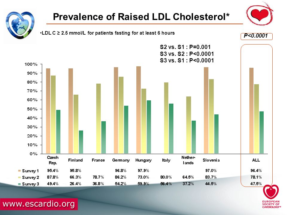Prevalence of Raised LDL Cholesterol*