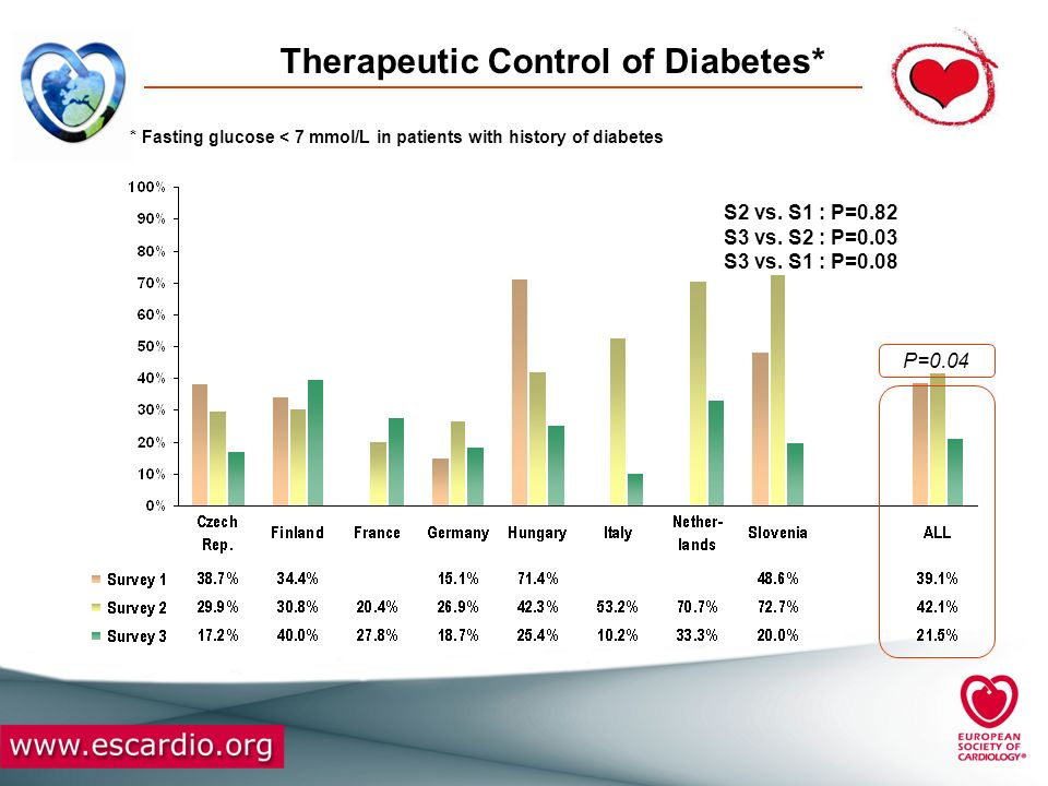Therapeutic Control of Diabetes*