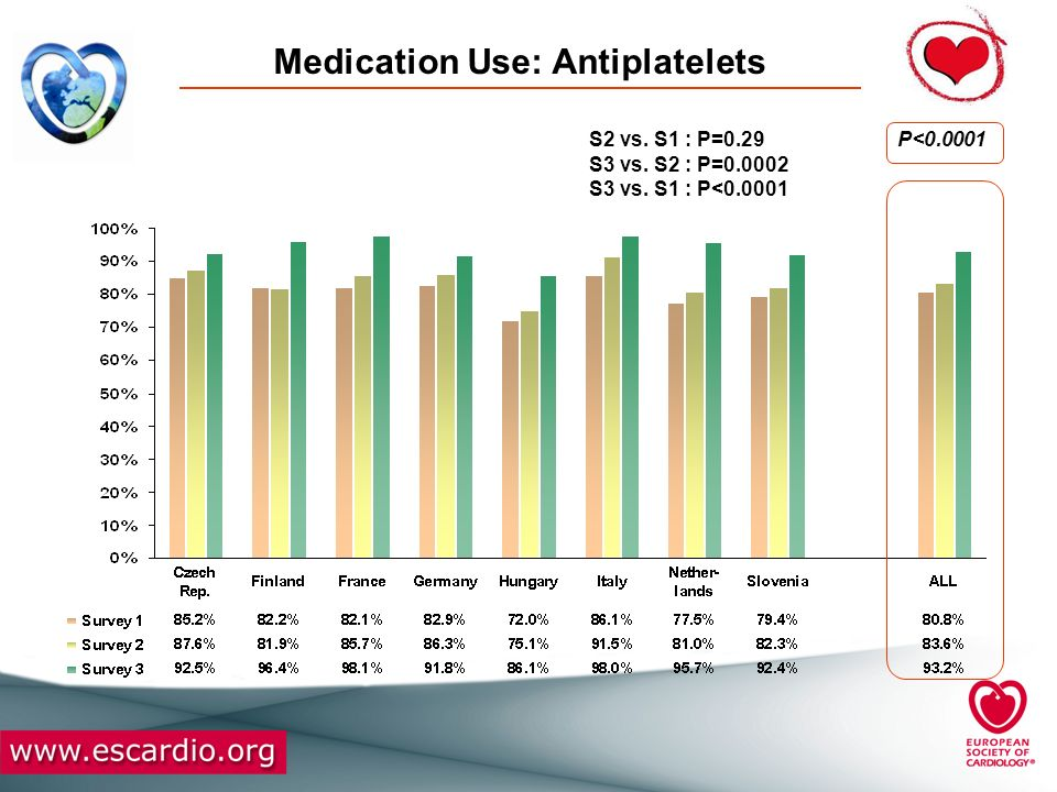Medication Use: Antiplatelets