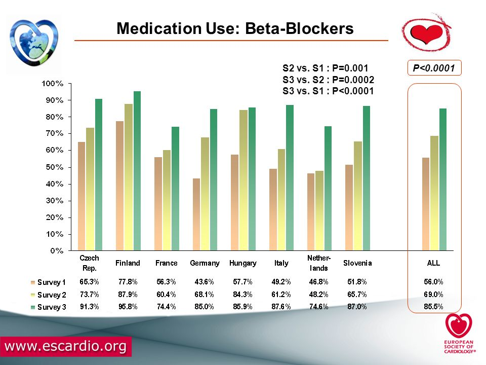 Medication Use: Beta-Blockers