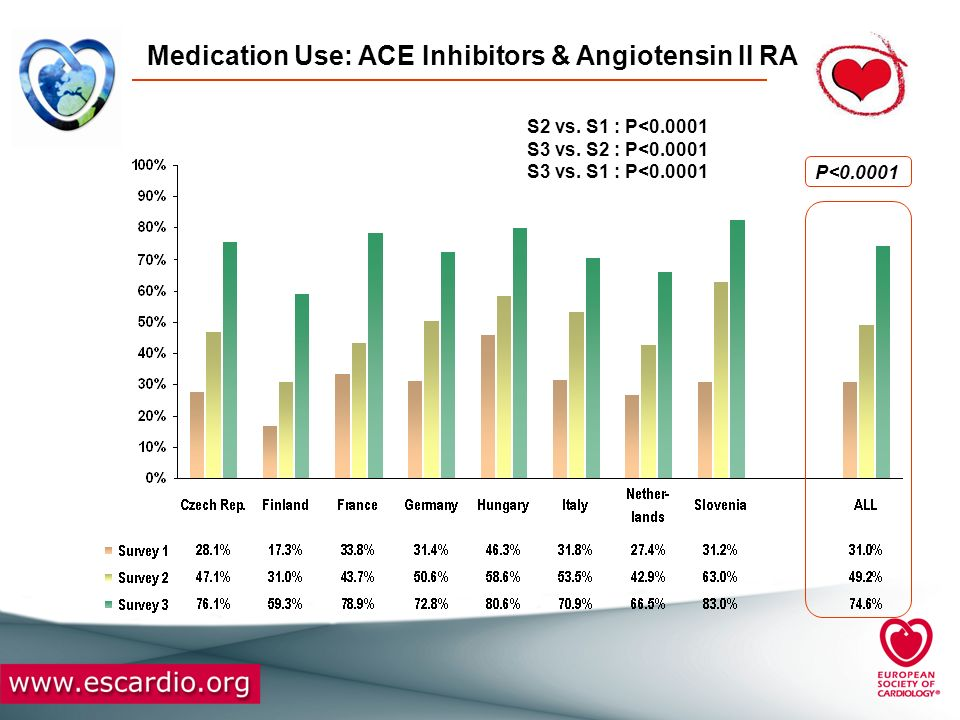 Medication Use: ACE Inhibitors & Angiotensin II RA