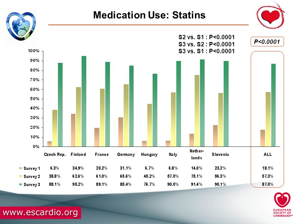 Medication Use: Statins