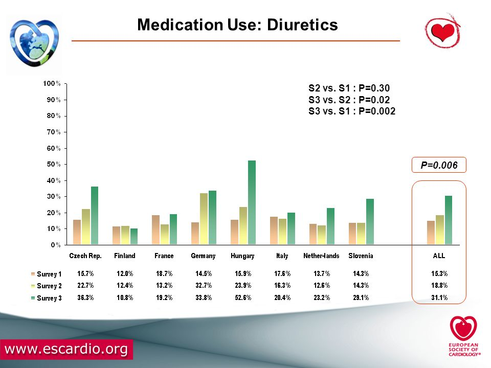 Medication Use: Diuretics