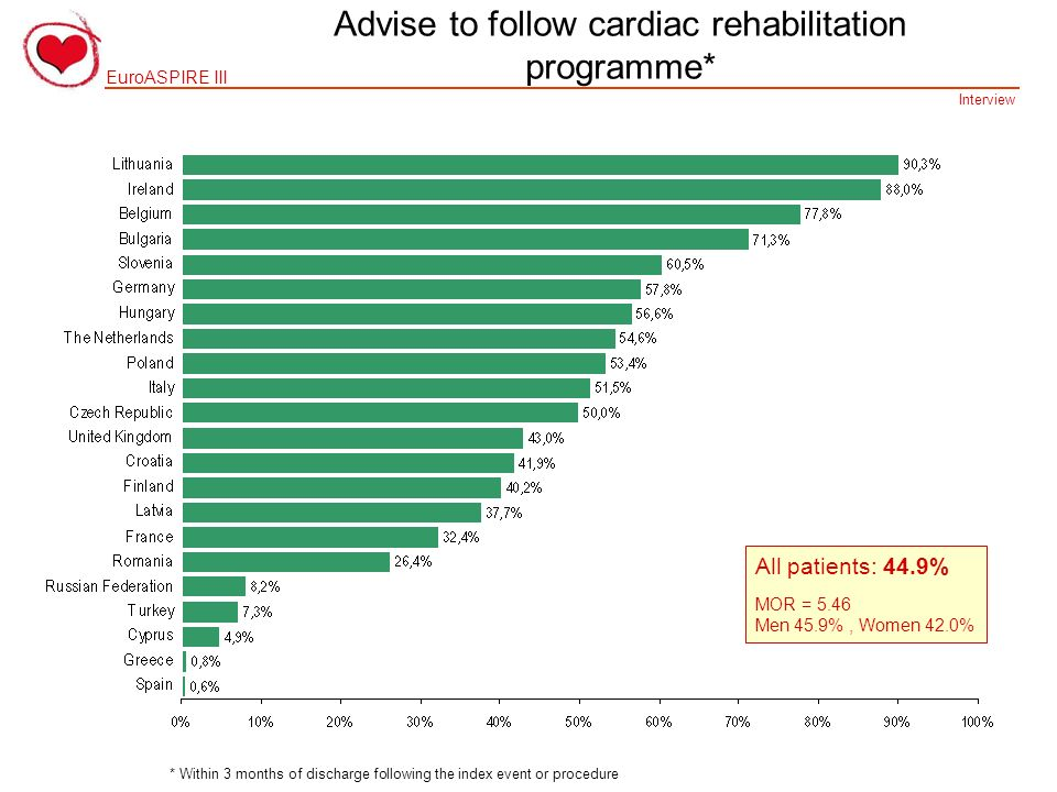 Advise to follow cardiac rehabilitation programme*