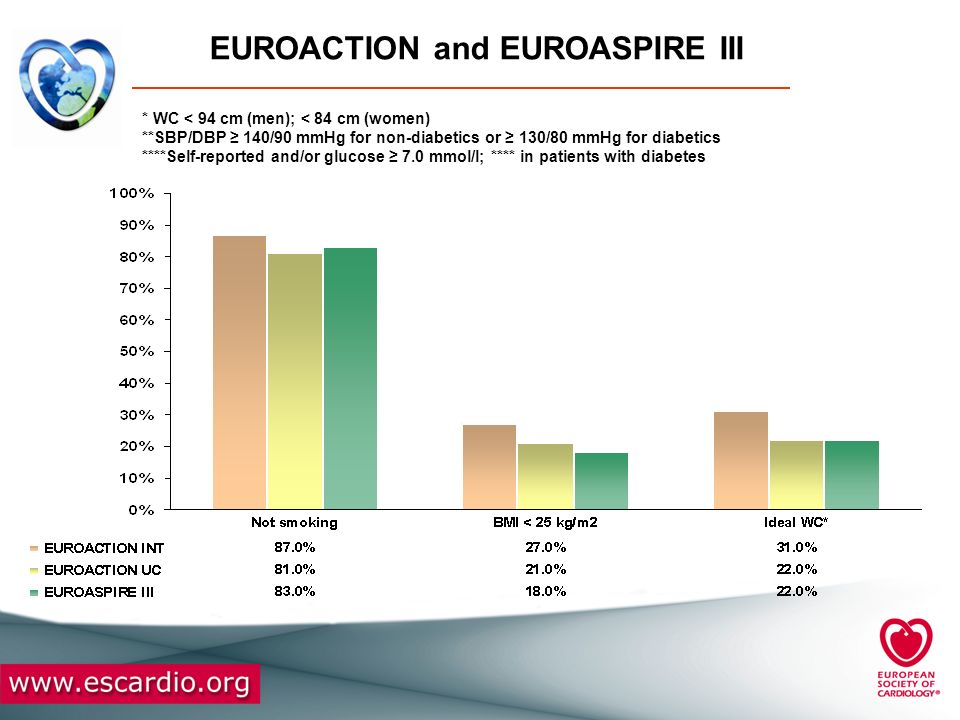 EUROACTION and EUROASPIRE III