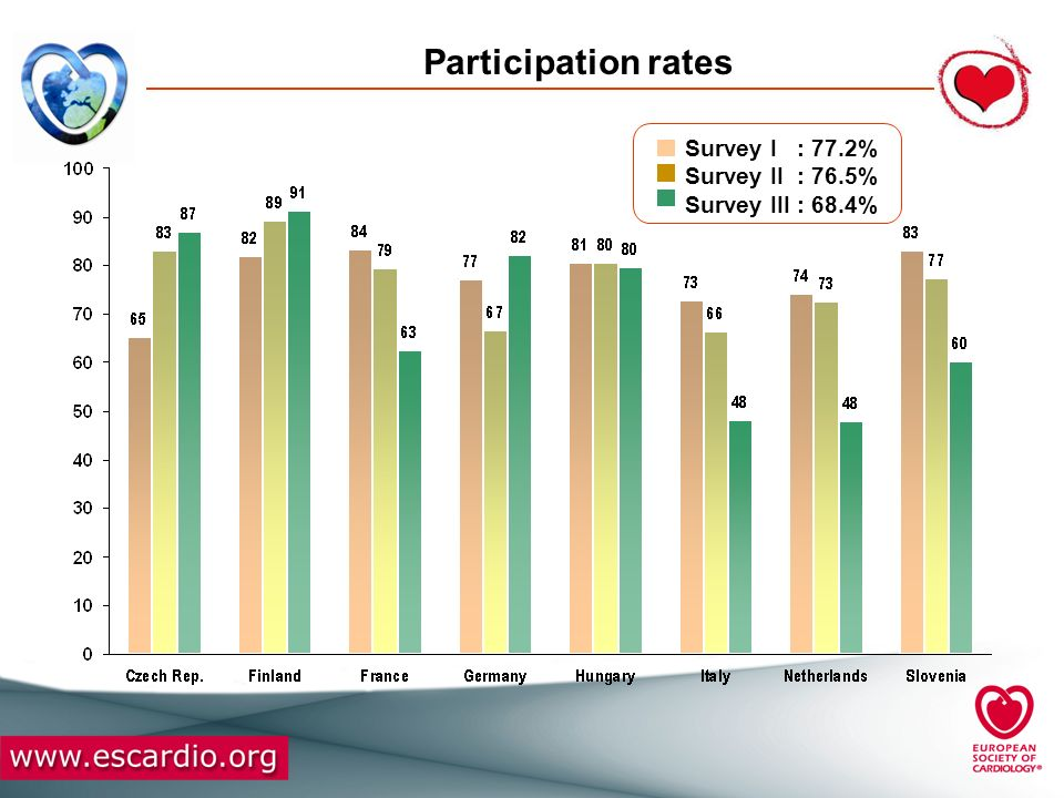 Participation rates Survey I : 77.2% Survey II : 76.5%