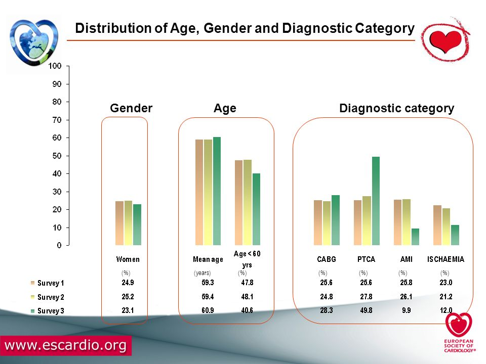 Distribution of Age, Gender and Diagnostic Category