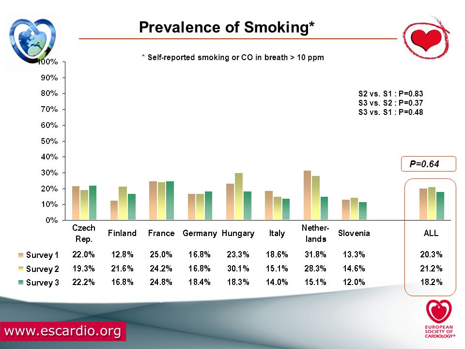 Prevalence of Smoking*