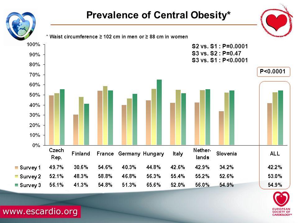 Prevalence of Central Obesity*