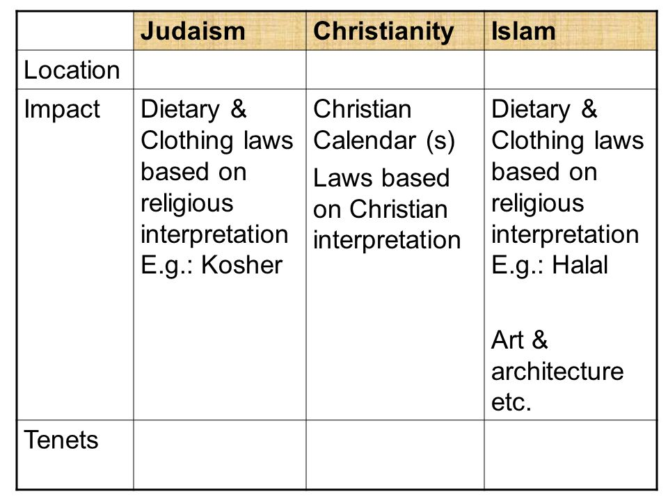 the influence of judaism christianity and Egyptian influence on judaism and christianity egyptian influence the issue of the relationship between egyptian cultural history and the histories of judaism and christianity is one that is mired in controversy.
