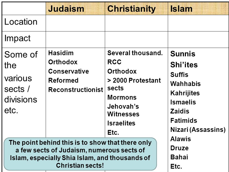 Why Christian Sect is Closest to Islam in Beliefs? | Yahoo ...