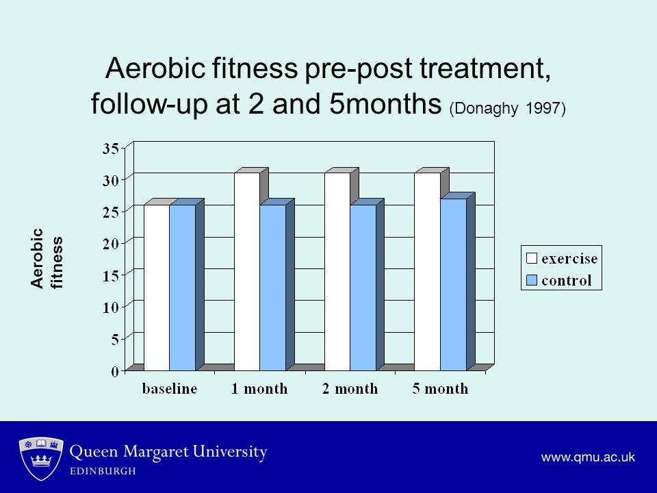 Aerobic fitness pre-post treatment, follow-up at 2 and 5months (Donaghy 1997)