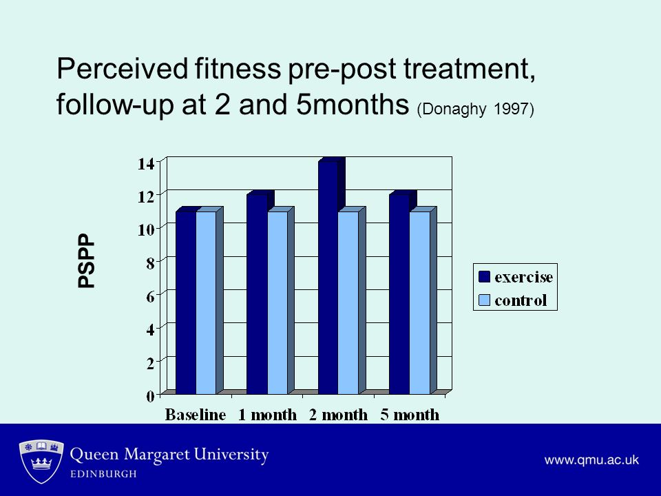 Perceived fitness pre-post treatment, follow-up at 2 and 5months (Donaghy 1997)