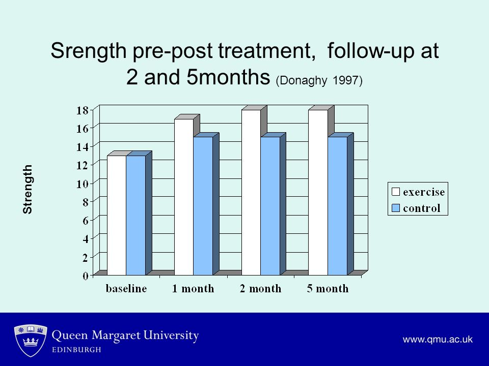 Srength pre-post treatment, follow-up at 2 and 5months (Donaghy 1997)