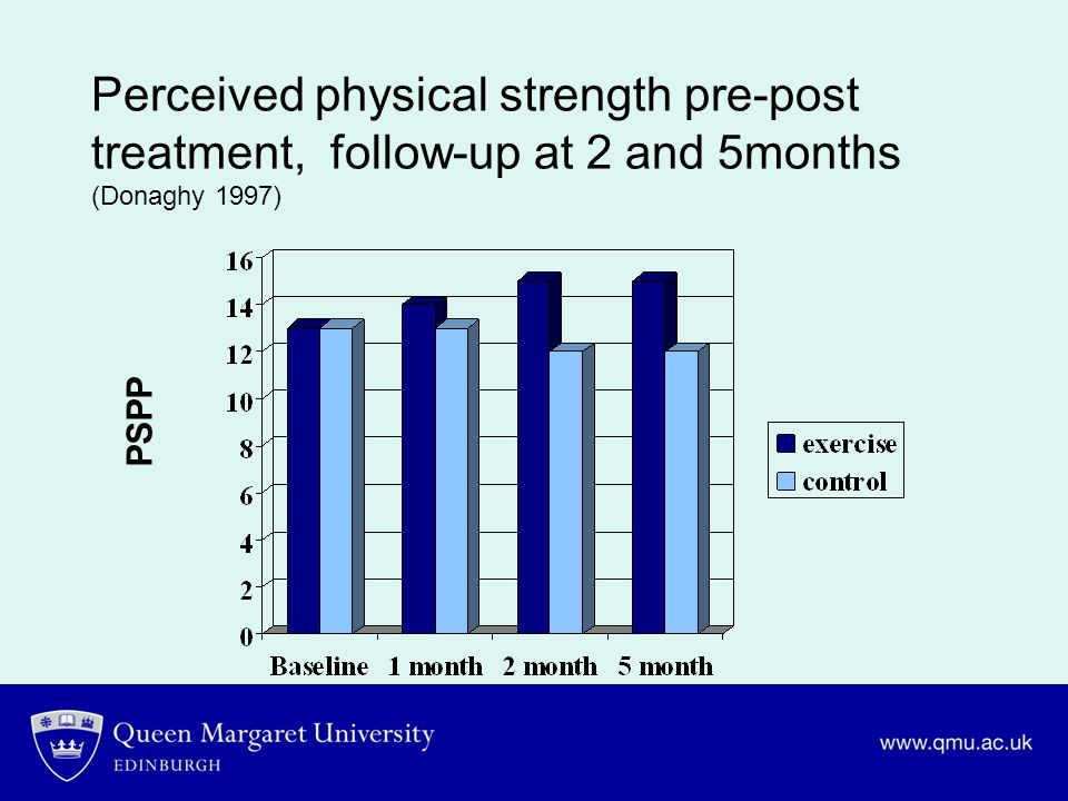 Perceived physical strength pre-post treatment, follow-up at 2 and 5months (Donaghy 1997)