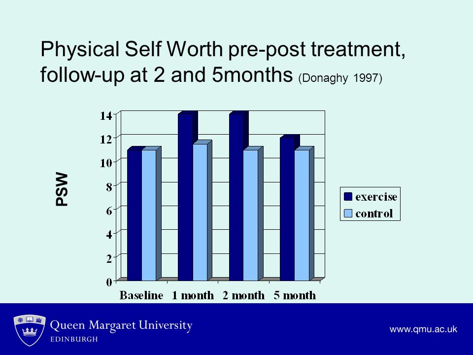 Physical Self Worth pre-post treatment, follow-up at 2 and 5months (Donaghy 1997)