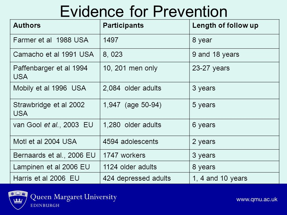 Evidence for Prevention
