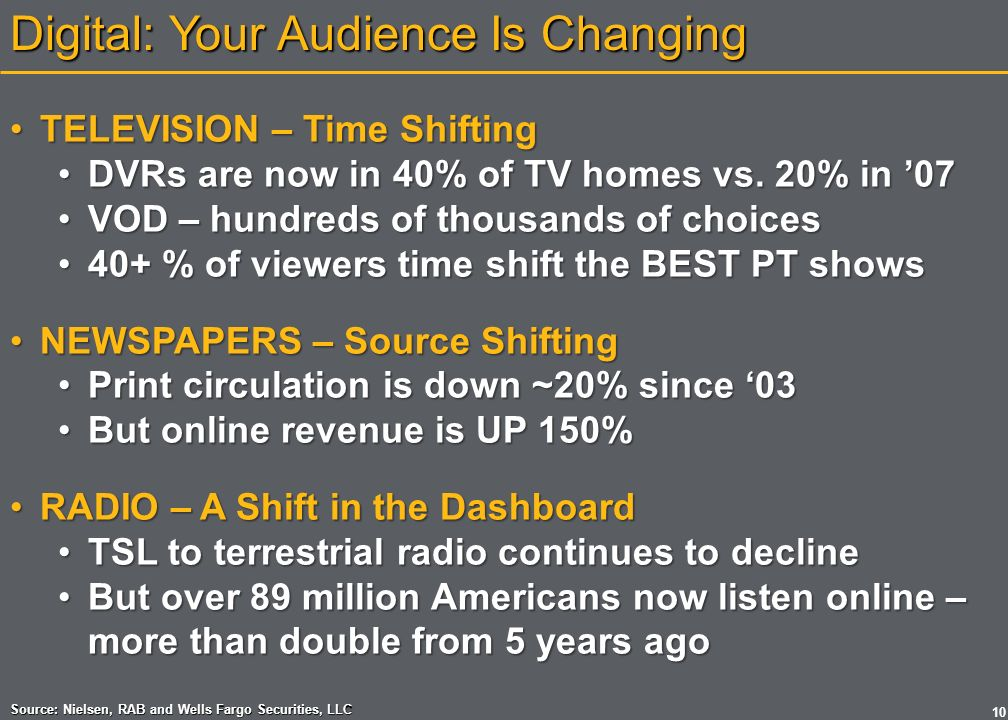 Digital: Your Audience Is Changing