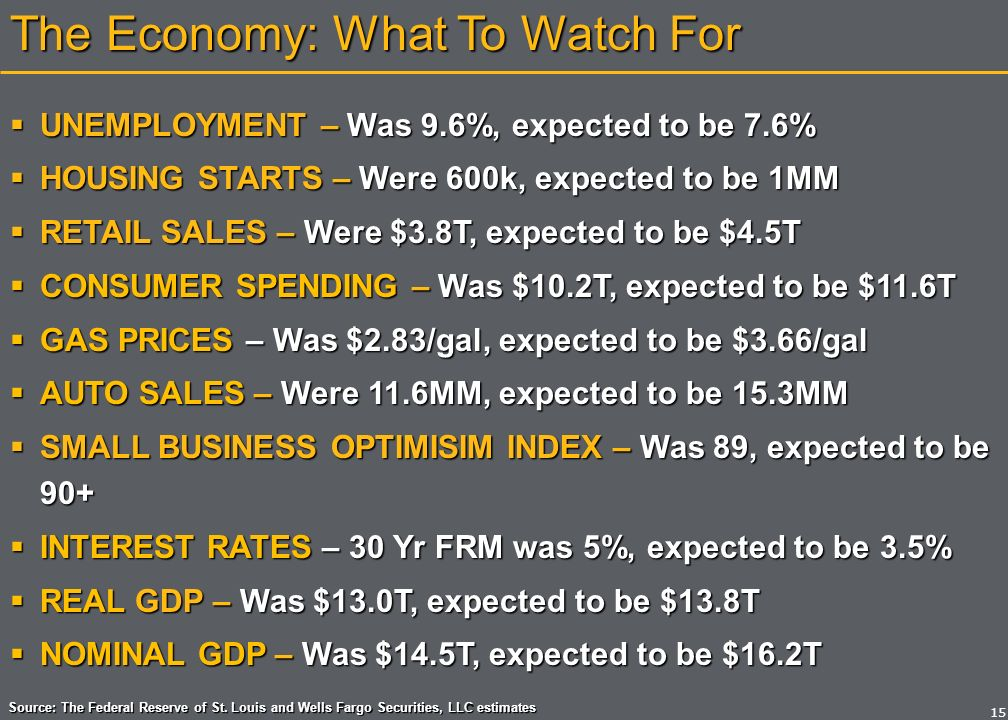The Economy: SBOI WHAT IS THE SBOI WHAT ARE THE INDICATORS
