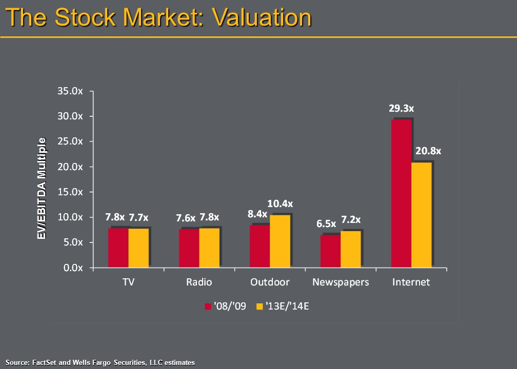 The Stock Market: What Investors Care About
