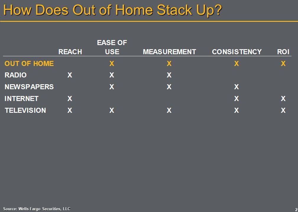 Wells Fargo Analyst Survey